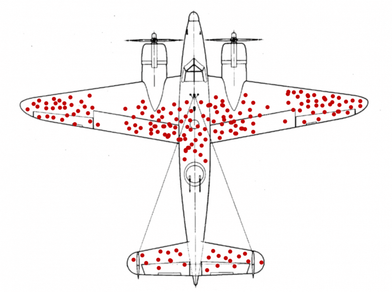 WW2 plane Survivorship bias